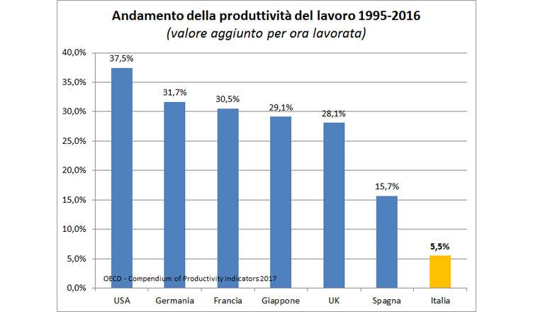 meritocrazia, produttività