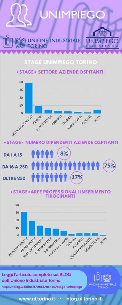 UNIMPIEGO Torino- infografica stage 2017